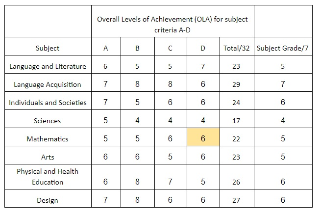 West Island School – ESF MYP Assessment - West Island School